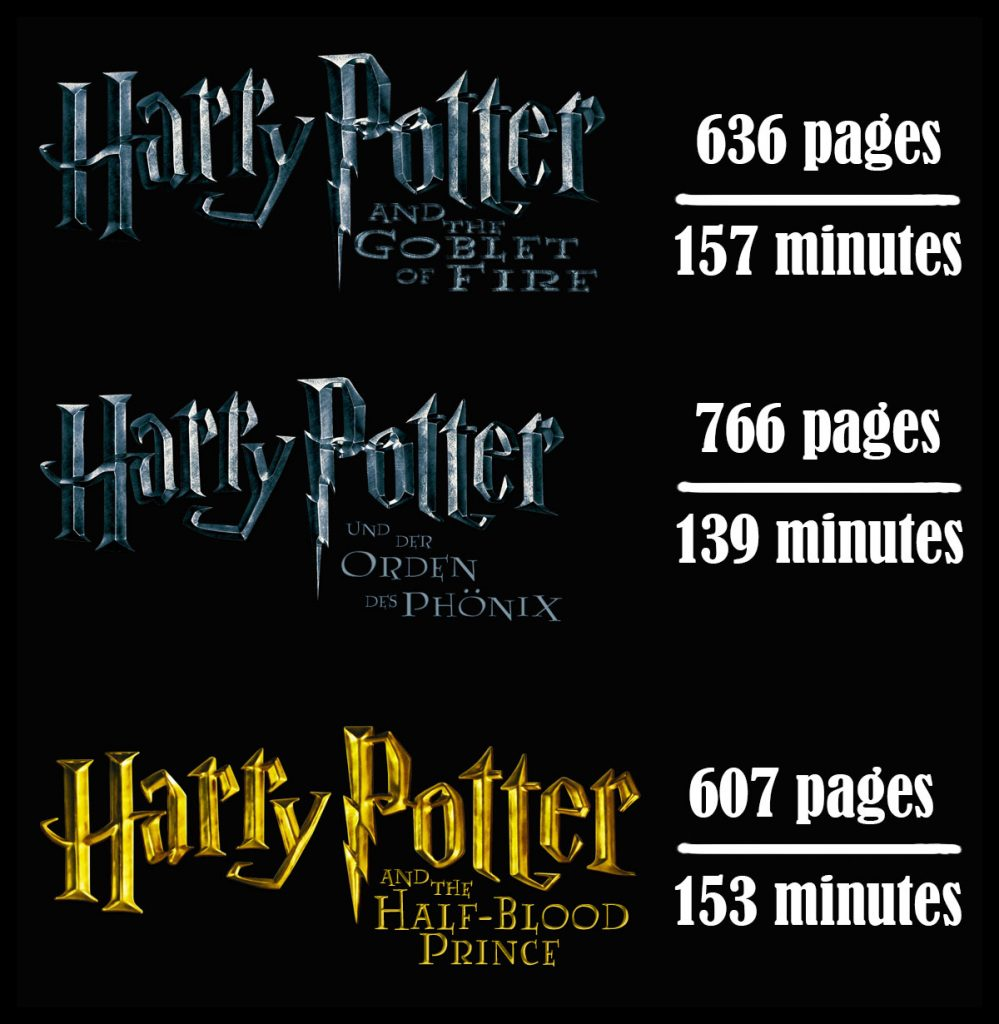 Harry Potter series pages compared to run time.